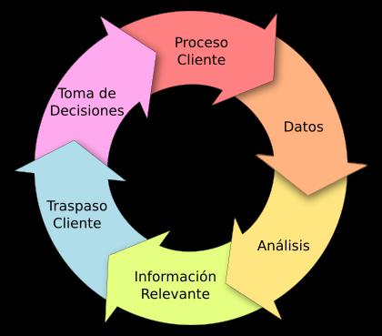 Diagrama de Flujo del Proceso Aplik